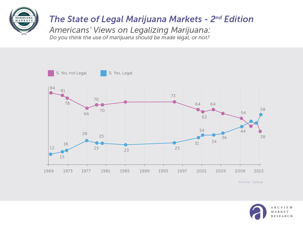 Cannabis Graph