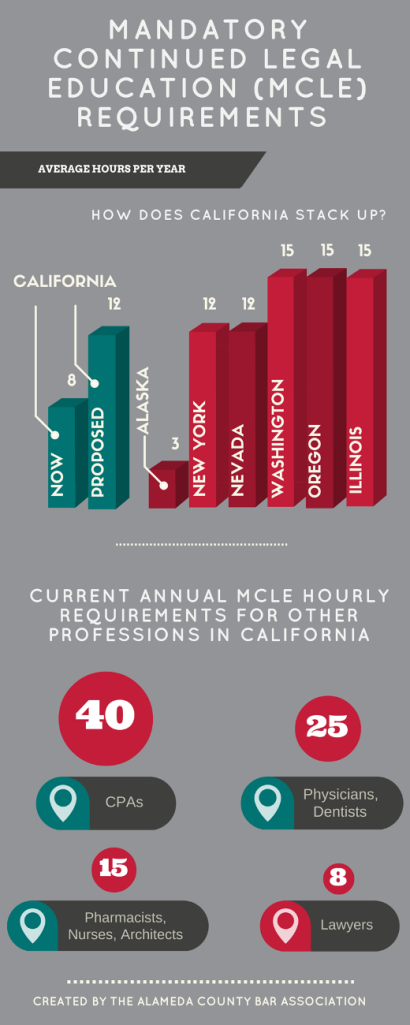 MCLE requirements by state and profession