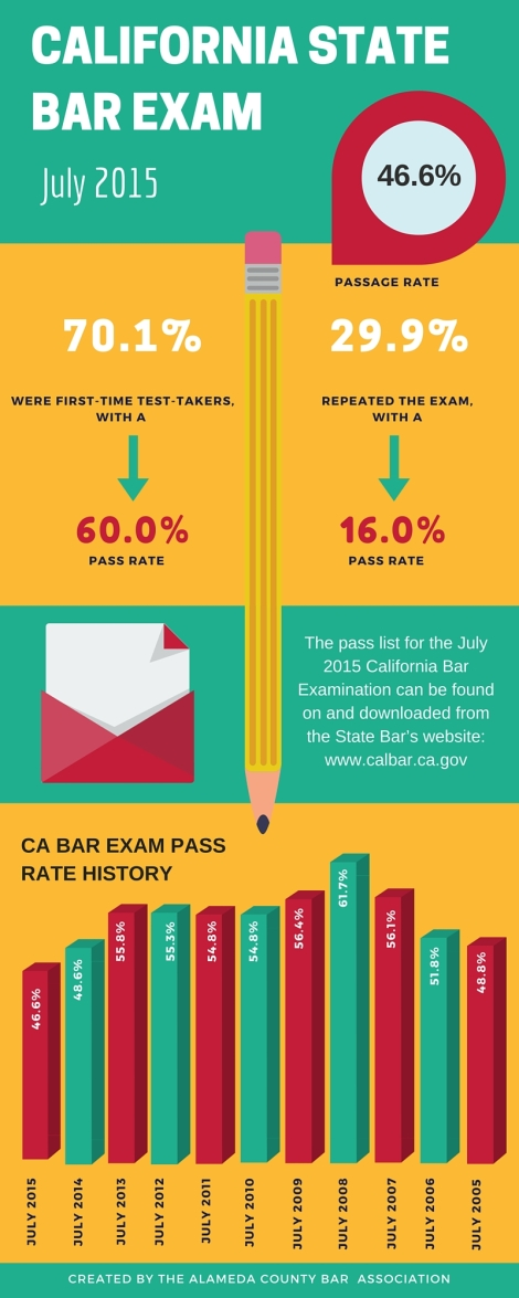 California State bar Pass Rates (3)