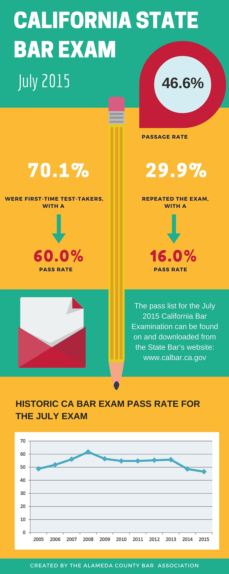 California State bar Pass Rates (4)jpg